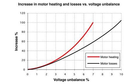 unbalanced two phase induction motor induction motor unbalanced voltage 28 images balancing of single phase loads to achieve