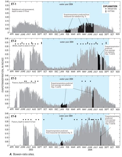 nevada water table depth rates of evapotranspiration recharge from precipitation