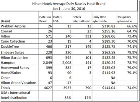 normal hotel room size worldwide brand size and average room rates in 2016 loyalty traveler