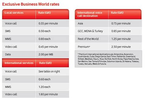 vodafone qatar offers new business plans and rates qatar