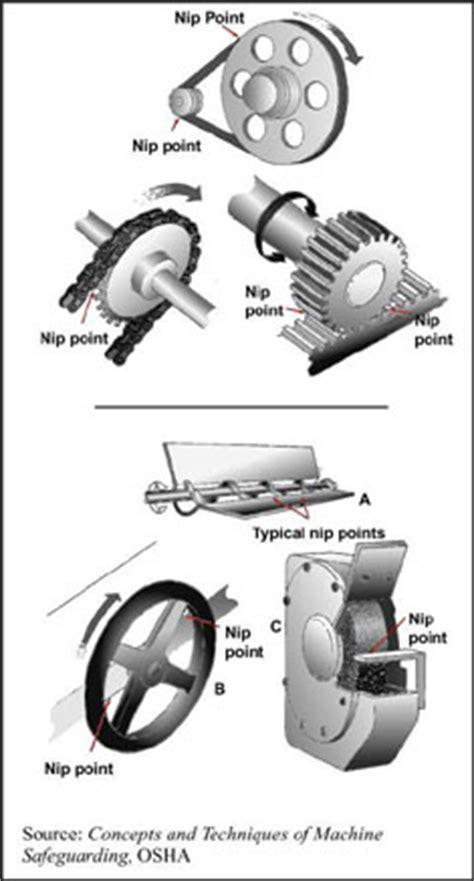 woodworking etool machine hazards nip points