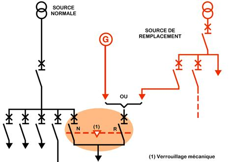schema cablage inverseur groupe electrogene cablage inverseur de source schneider