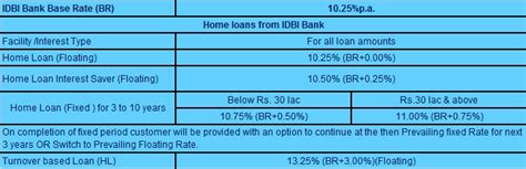 home renovation loan in sbi home loan apply home loan830