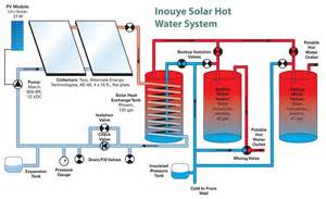 do it yourself tips for solar water success home