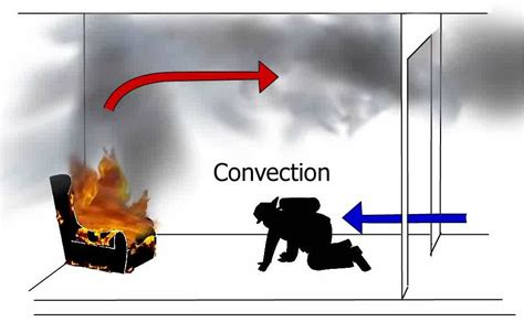 exle of convection process tech operator academy radiation heat transfer