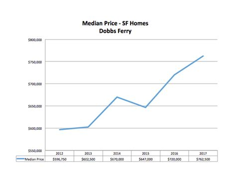 chart house dobbs ferry the westchester river towns focus on dobbs ferry westchester real estate and