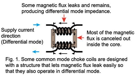 use common mode choke as inductor basics of noise countermeasures lesson 14 using common mode choke coils for power supply lines