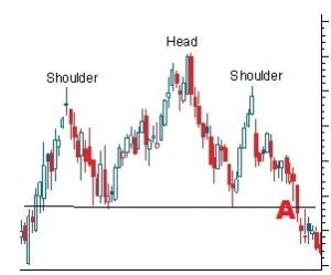 trading pattern head and shoulders head and shoulders chart patterns and cfd trading