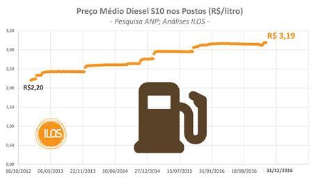 medios magneticos ao 2015 mais aumentos no pre 231 o do diesel em 2017 ilos