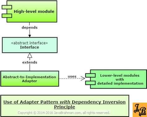 java pattern adapter exle dependency inversion principle explained with exle in