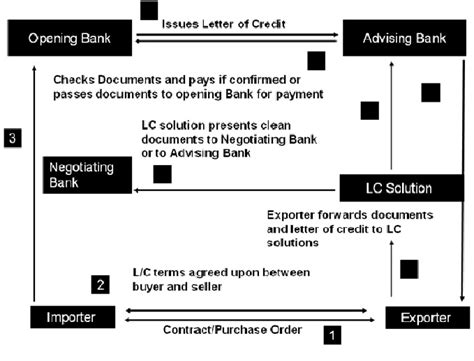 Flow Chart Letter Of Credit Cma Suhas Chandrakant Gosavi Letter Of Credit L C
