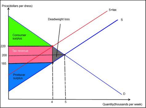 figure 2 consumer surplus producer surplus
