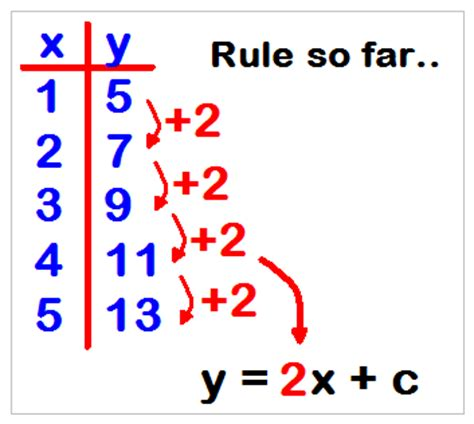 variables in pattern rules 3 3 equations