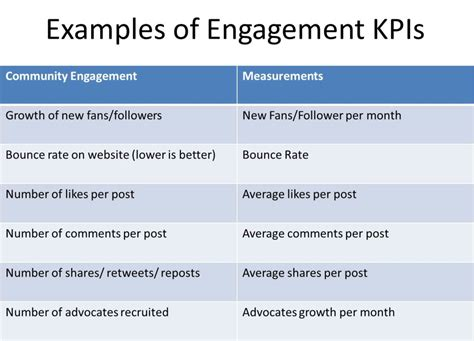 Social Media Marketing Roi An Essential Guide Cooler Insights Social Media Kpis Template