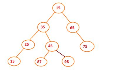 binary pattern in java binary tree post order traversal in java without recursion