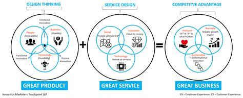 design thinking understand difference between design thinking and service design thinking