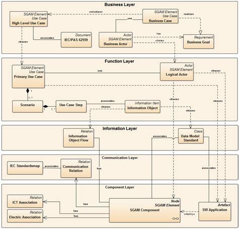 Kaos Accord Concept smart grid diagram domain smart auto parts