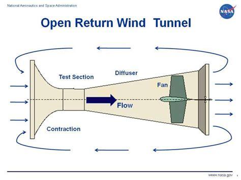 test section open return wind tunnel