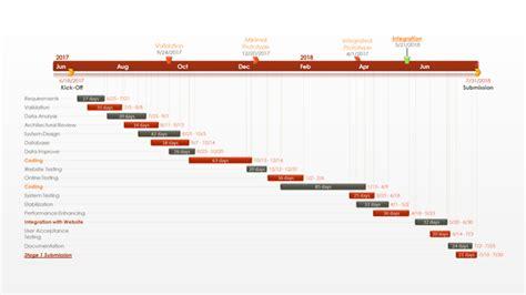 pert chart template office timeline pert chart free gantt templates