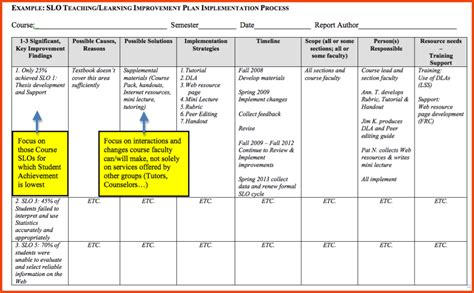 process improvement plan template school plan