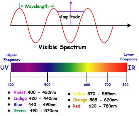 what are the colors of the visible spectrum colour of visible spectrum physics forums