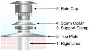 Chimney Liner Arrow Direction - rigid chimney liner pipe 316l stainless steel flue pipe
