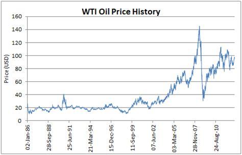 oil treasure   demand  supply theory  intuition blog  sajjad khan