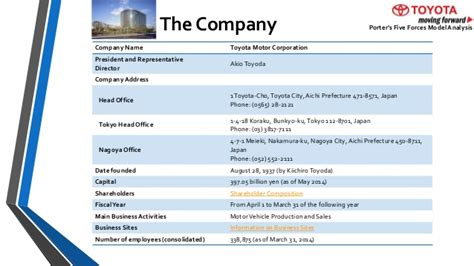 Toyota Corporate Phone Number Porter S Five Forces Porter S Value Chain Model