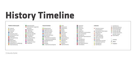 printable art history timeline history timeline on behance