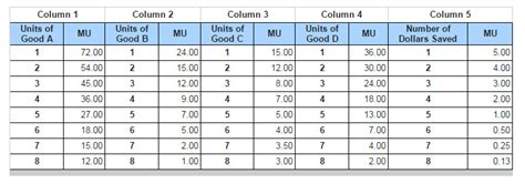 marginal utility review 4 wmv solved columns 1 through 4 in the accompanying show