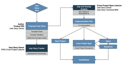 sle of user stories user story workflow 28 images what s an effective