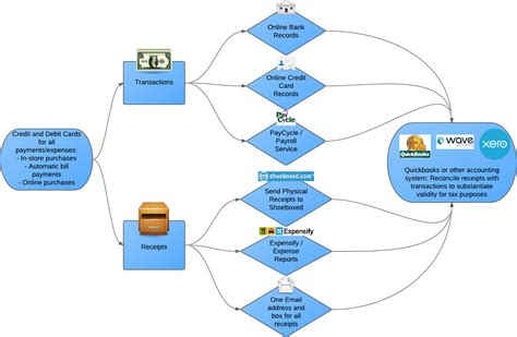 create workflow diagram create workflow diagram what is the fishbone diagram