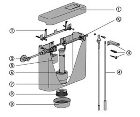 Geberit Sp Lkasten Reparatur 4225 by Toiletten Wasserkasten Reparieren Toilette Sp Lkasten