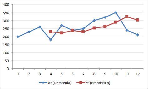 blog de eduard punset c mo pronosticar el futuro de un ejemplo pron 243 stico de demanda con media m 243 vil simple