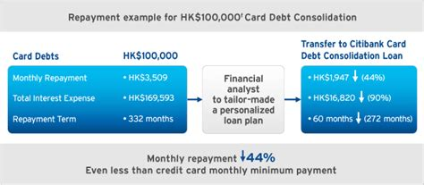 citibank personal loans rate payday loans and more company