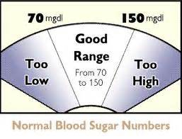 What Is Sugar Level In Blood Is Normal by Normal Blood Glucose Readings Diabetes Healthy Solutions
