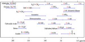 Proton Nmr Table Proton Nmr Table