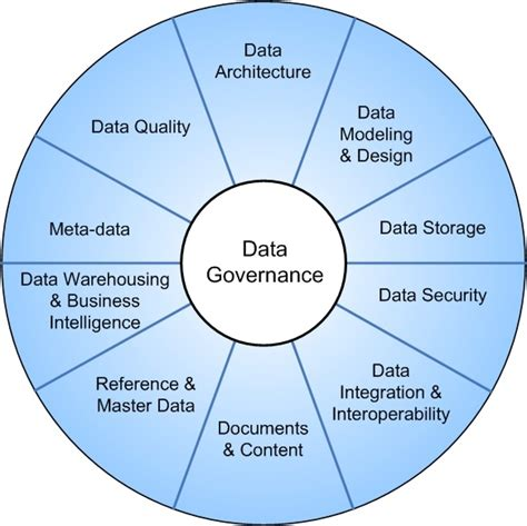 enterprise cloud security and governance efficiently set data protection and privacy principles books 20 best images about data governance on models