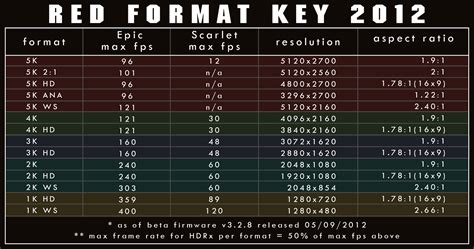 Format Video Red | resolution on 2k hd