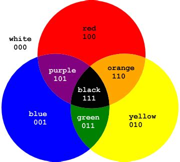 what color does green and yellow make what color does blue and make quora