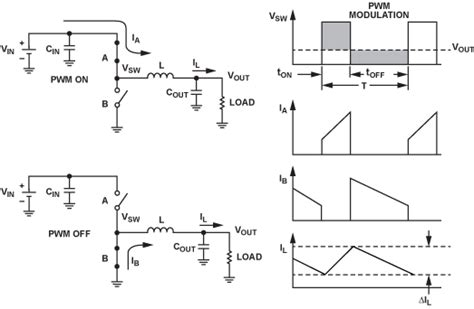 inductor design for low loss with complex waveforms how to apply dc to dc step buck regulators successfully analog devices