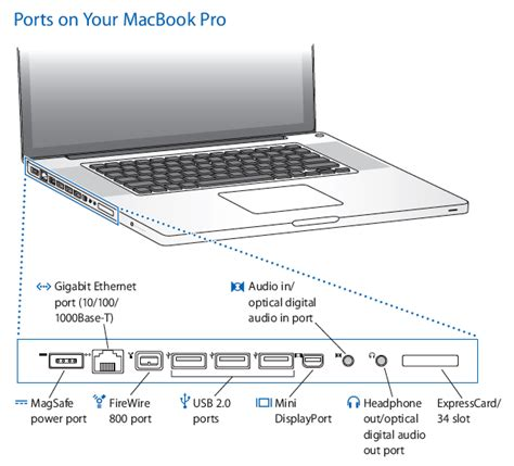 diagrams on mac the ports on your 17 inch pro what they are and what they do