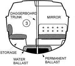gregor boat drain plug boat hull design physics forums