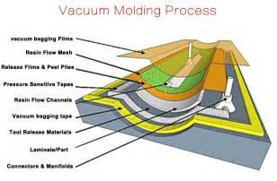 vaccum bagging china peel ply vacuum bag bagging release