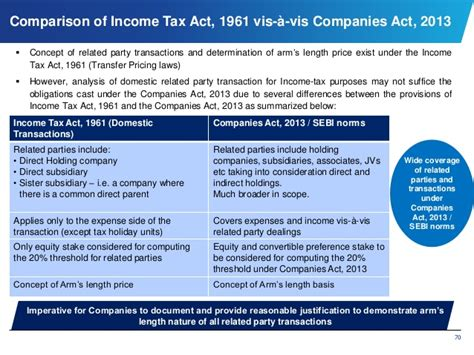 section 71 of companies act 2013 related party transaction companies act 2013 autos post