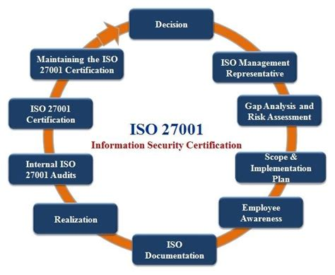 iso 27001 information security standard 17 best images about iso 27001 it security management