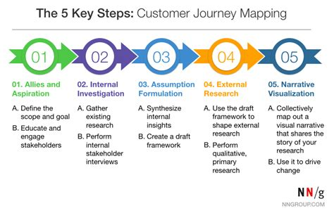 your trainers 5 step guide to how to a well behaved and obedient in only 15 minutes a day books the 5 steps of successful customer journey mapping