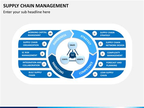 Supply Chain Management Powerpoint Template Sketchbubble Supply Chain Management Powerpoint Template