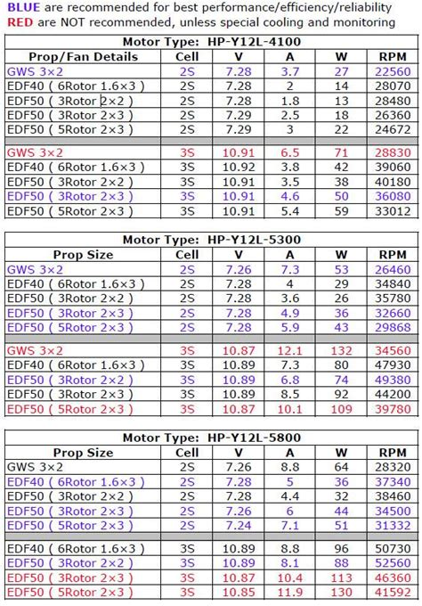 boat propeller selection chart outboard prop selection chart bing images