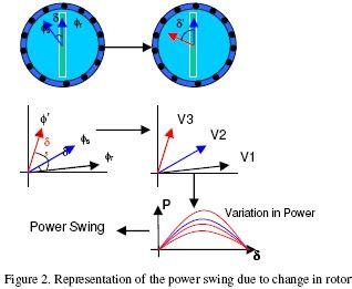 power swing game power swing equation electrical simplified power swing